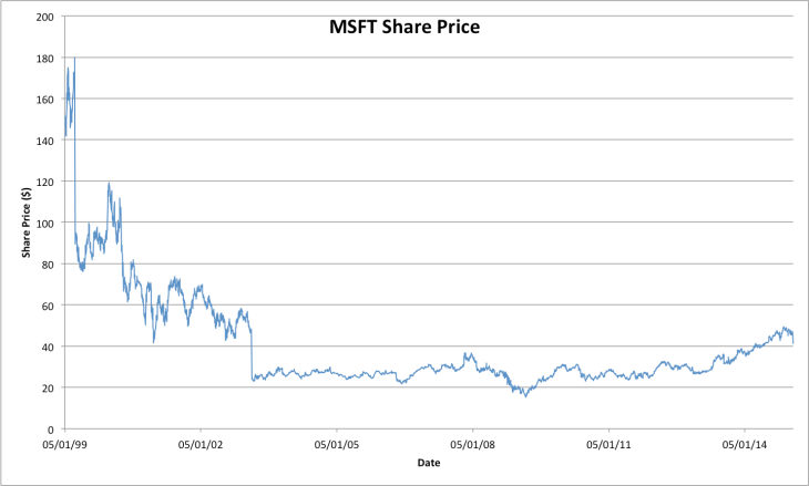 Microsoft Historic Share Price