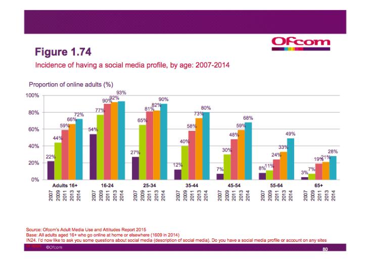 Who Doesn't use social media